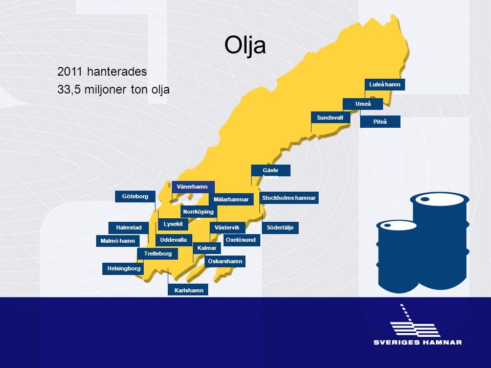 Olja 2011 hanterades 33,5 miljoner ton olja Kalmar Göteborg Halmstad Gävle hamn Oxelösund Stockholms hamnar Umeå Malmö hamn Luleå hamn Piteå Sundsvall