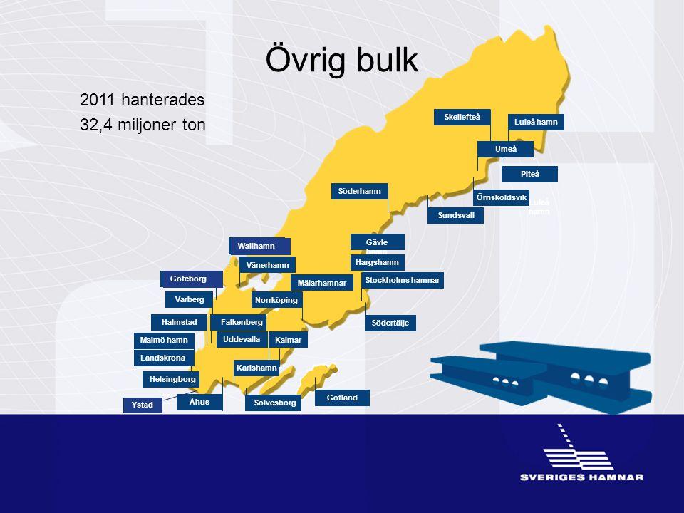 •Luleå hamn Övrig bulk 2011 hanterades 32,4 miljoner ton Wallhamn Göteborg Halmstad Sölvesborg Gävle hamn Stockholms hamnar Umeå Malmö hamn Skellefteå