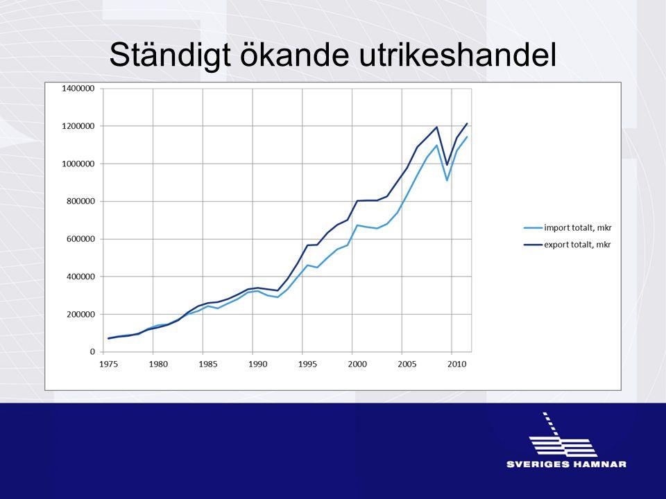 En del i människors resande Ca 29 miljoner människor reser via hamnarna i Sverige
