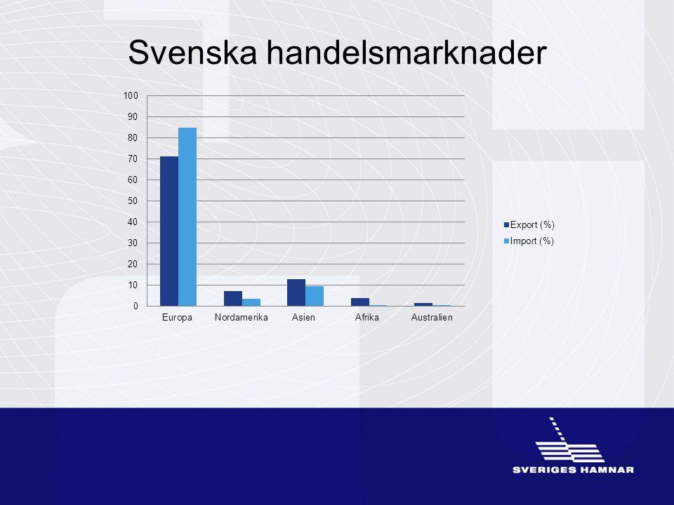 Norr Mellan Gotland Syd Syd/Ost Syd/Väst Öst Väst 35 % av totalen 12 % av totalen 3% av totalen 19 % av totalen <1% av totalen 3% av totalen8% av totalen 20 % av totalen 2011 hanterades 141 miljoner ton 9 % av totalen 3 % av totalen