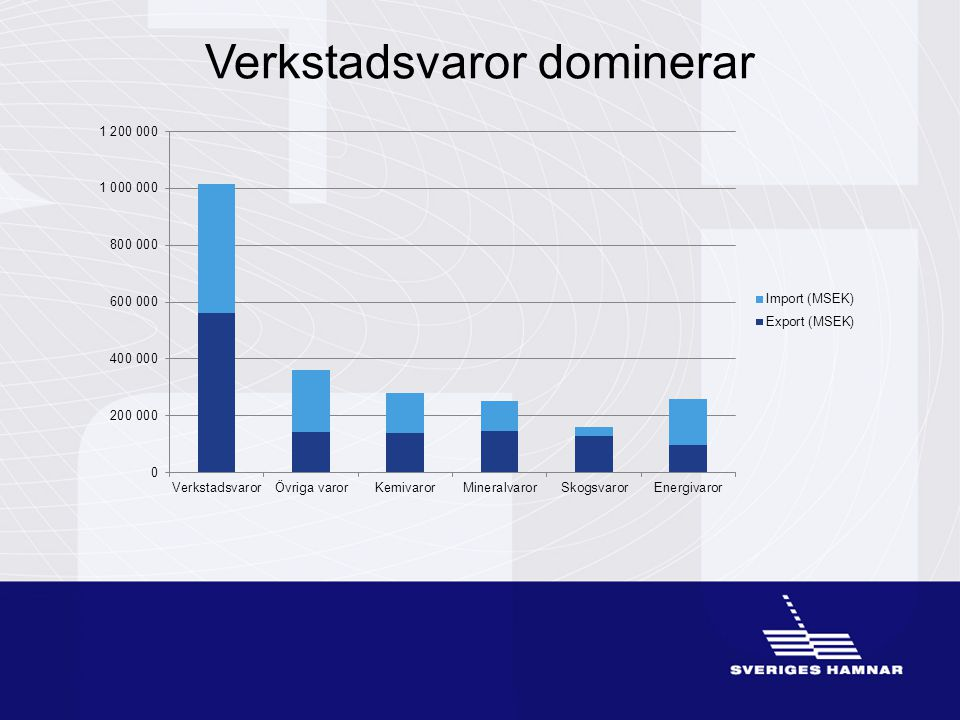 Gävle hamn OxelösundNorrköping Stockholms hamnar Karlshamn hamn Malmö hamn Helsingborgs hamn Göteborgs hamn Luleå hamn Trelleborgs hamn Sveriges 10 största hamnar (ton)