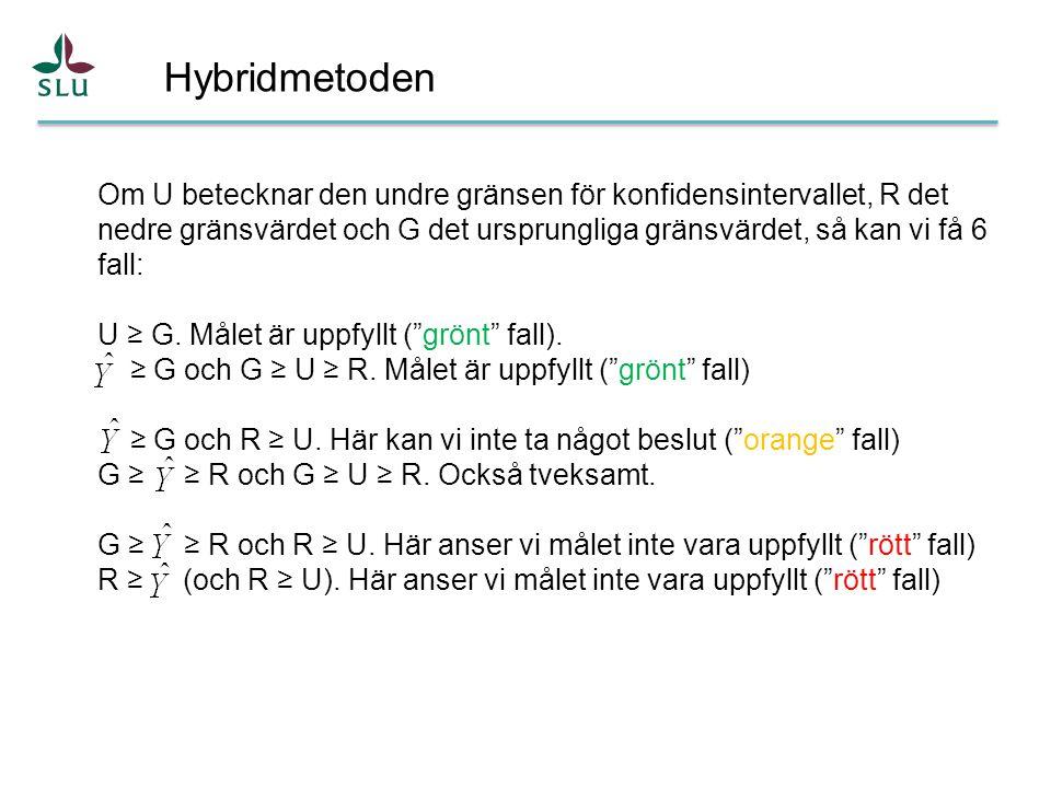 Om U betecknar den undre gränsen för konfidensintervallet, R det nedre gränsvärdet och G det ursprungliga gränsvärdet, så kan vi få 6 fall: U ≥ G.