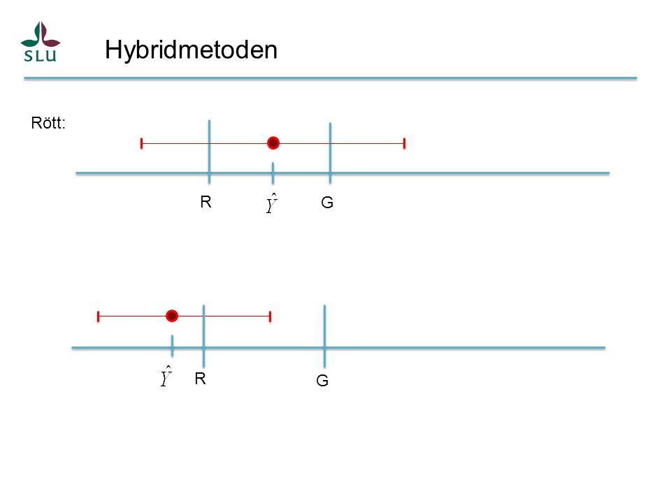 Hybridmetoden G R Rött: G R