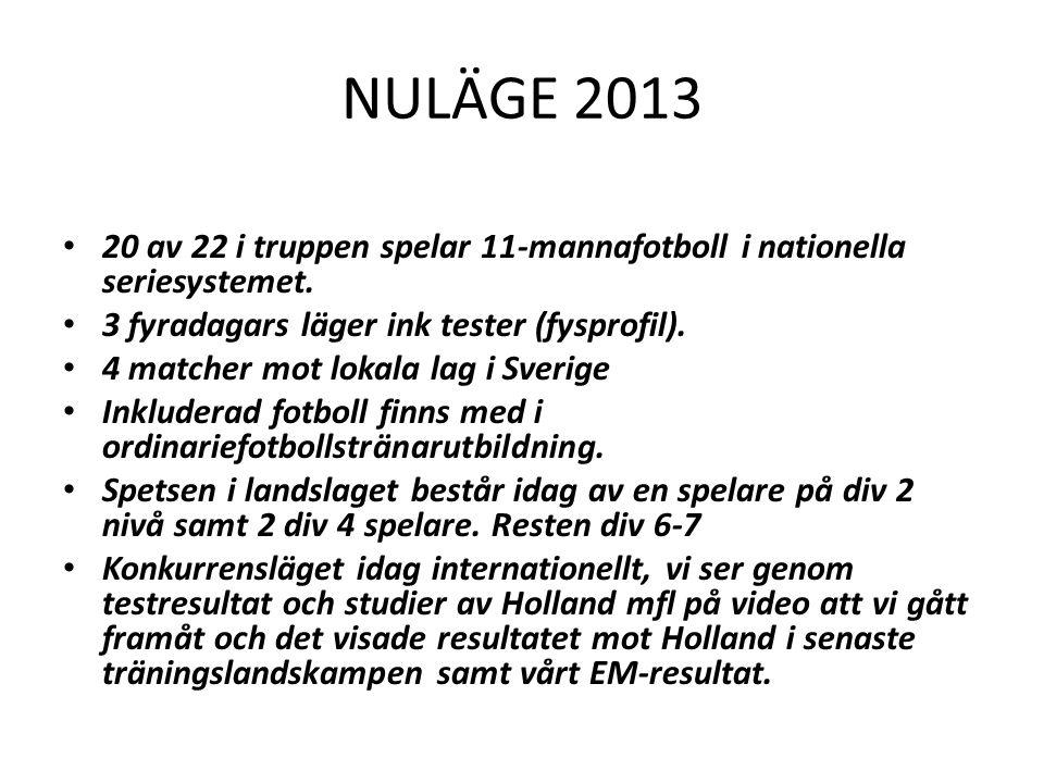 NULÄGE 2013 • 20 av 22 i truppen spelar 11-mannafotboll i nationella seriesystemet. • 3 fyradagars läger ink tester (fysprofil). • 4 matcher mot lokal