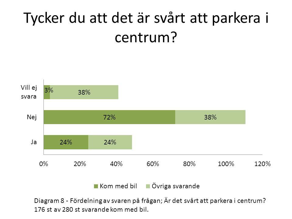 Tycker du att det är svårt att parkera i centrum? Diagram 8 - Fördelning av svaren på frågan; Är det svårt att parkera i centrum? 176 st av 280 st sva