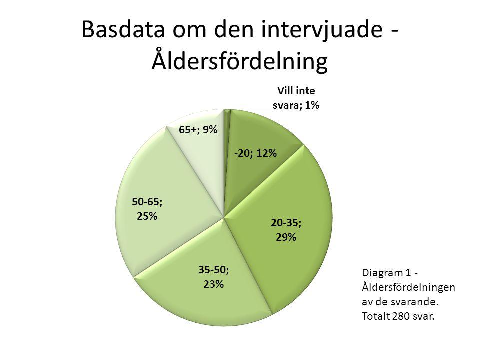 Basdata om den intervjuade - Åldersfördelning Diagram 1 - Åldersfördelningen av de svarande. Totalt 280 svar.