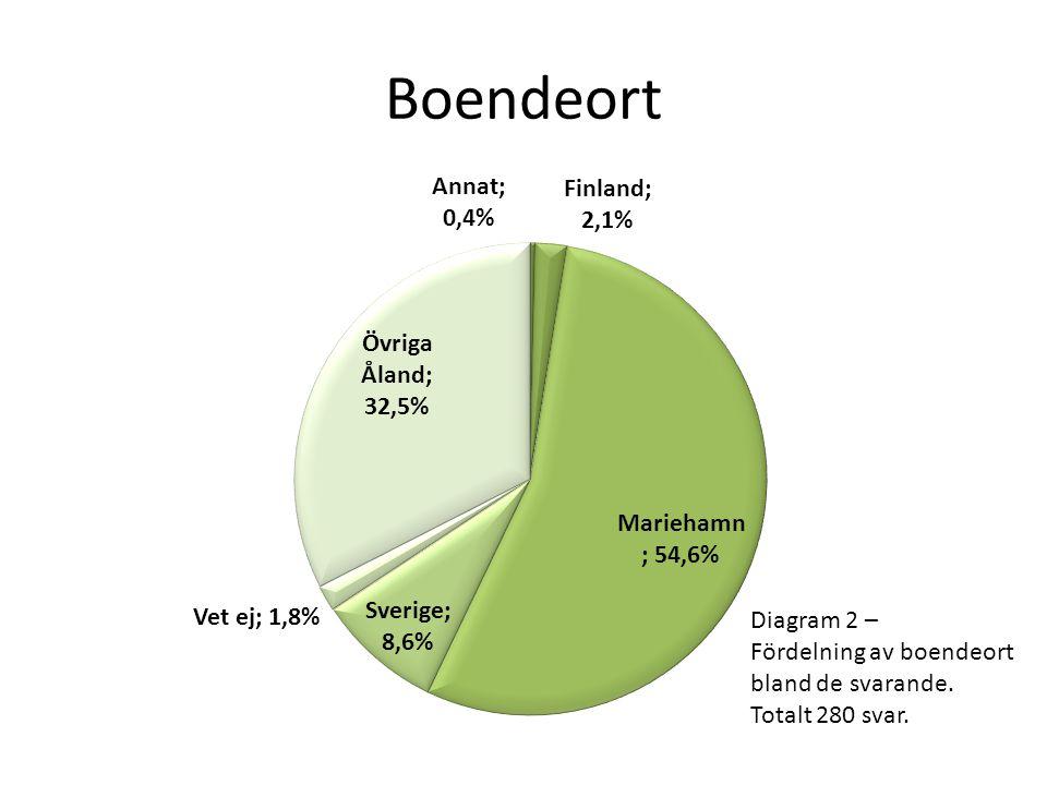 Boendeort Diagram 2 – Fördelning av boendeort bland de svarande. Totalt 280 svar.