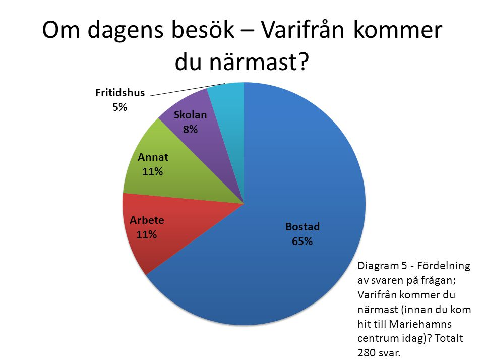 Om dagens besök – Varifrån kommer du närmast? Diagram 5 - Fördelning av svaren på frågan; Varifrån kommer du närmast (innan du kom hit till Mariehamns