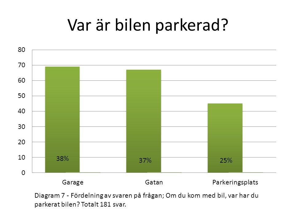 Var är bilen parkerad? Diagram 7 - Fördelning av svaren på frågan; Om du kom med bil, var har du parkerat bilen? Totalt 181 svar.