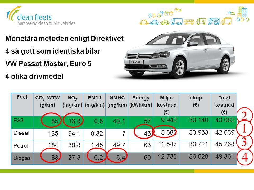 2 3 Fuel CO 2 WTW (g/km) NO X (mg/km) PM10 (mg/km) NMHC (mg/km) Energy (kWh/km) Miljö- kostnad (€) Inköp (€) Total kostnad (€) E85 8516,80,543,157 9 9