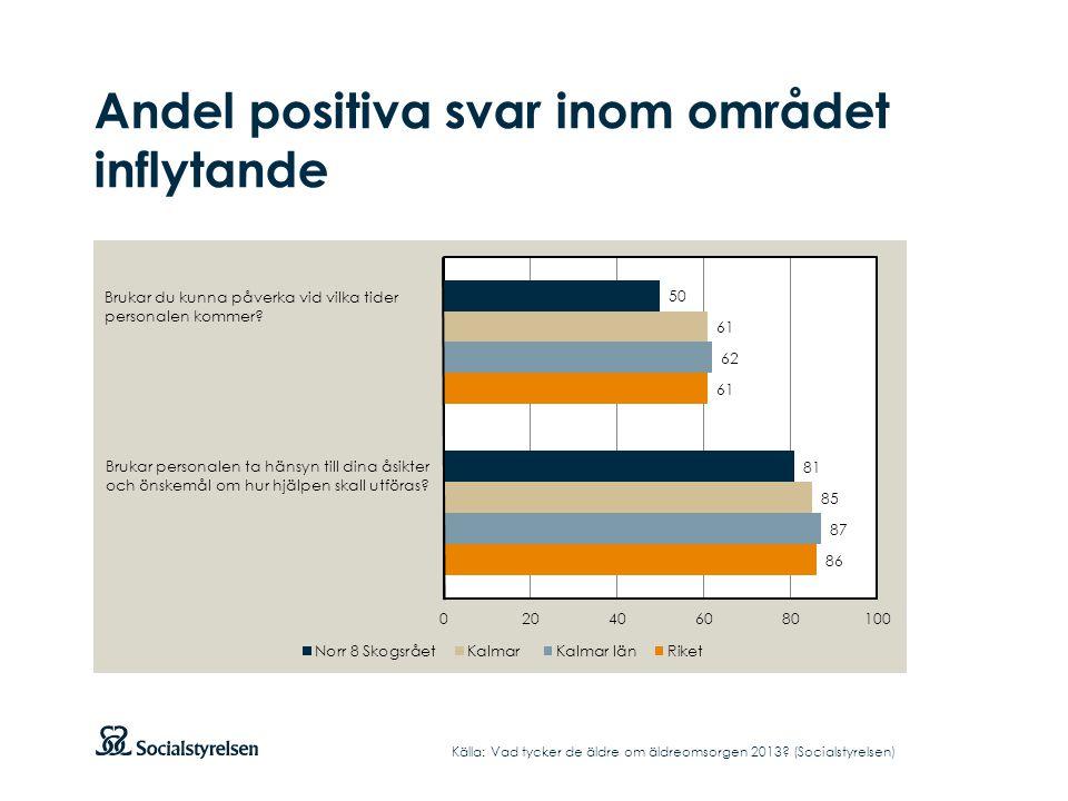 Andel positiva svar inom området inflytande Källa: Vad tycker de äldre om äldreomsorgen 2013? (Socialstyrelsen)