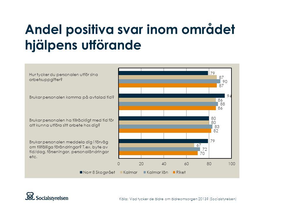 Andel positiva svar inom området hjälpens utförande Källa: Vad tycker de äldre om äldreomsorgen 2013? (Socialstyrelsen) Hur tycker du personalen utför