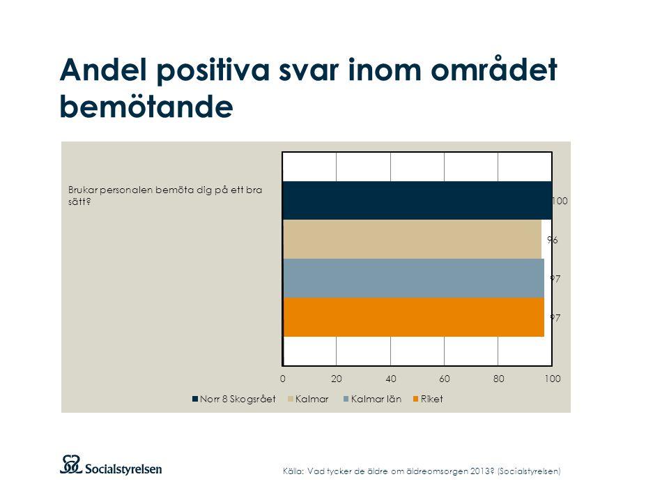 Andel positiva svar inom området bemötande Källa: Vad tycker de äldre om äldreomsorgen 2013? (Socialstyrelsen)