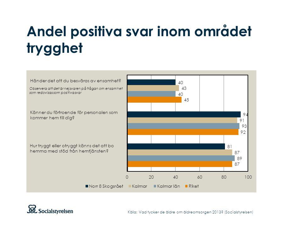 Andel positiva svar inom området trygghet Källa: Vad tycker de äldre om äldreomsorgen 2013? (Socialstyrelsen) Händer det att du besväras av ensamhet?