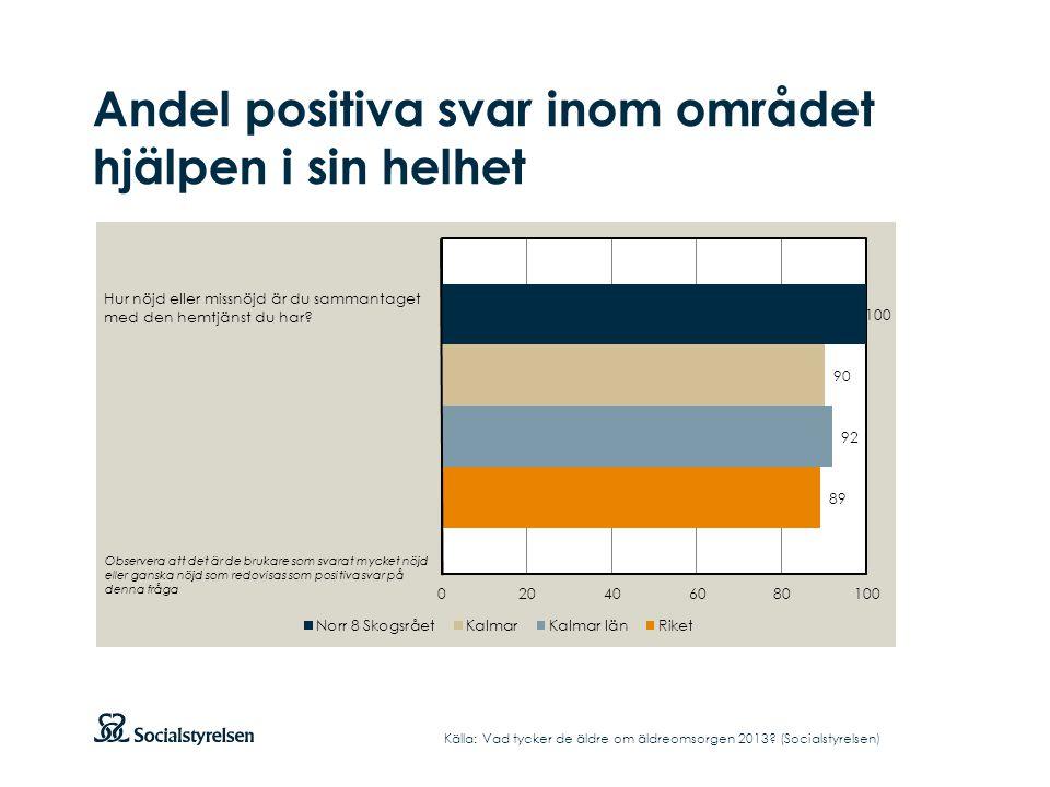 Andel positiva svar inom området hjälpen i sin helhet Källa: Vad tycker de äldre om äldreomsorgen 2013? (Socialstyrelsen) Hur nöjd eller missnöjd är d