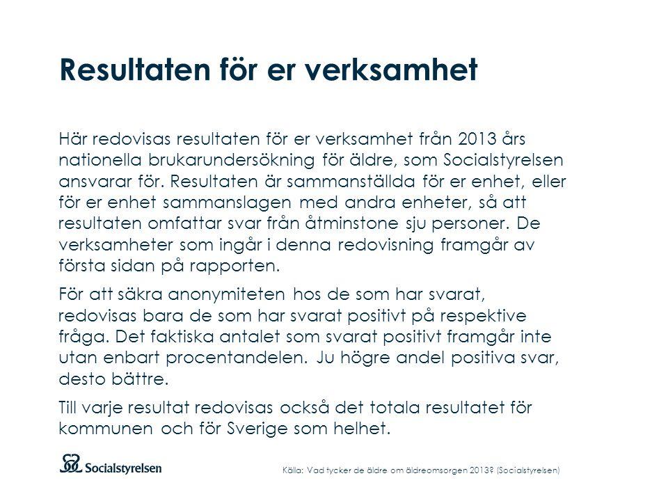 Resultaten för er verksamhet Här redovisas resultaten för er verksamhet från 2013 års nationella brukarundersökning för äldre, som Socialstyrelsen ans