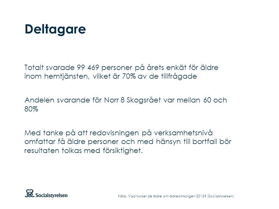 Deltagare Totalt svarade 99 469 personer på årets enkät för äldre inom hemtjänsten, vilket är 70% av de tillfrågade Andelen svarande för Norr 8 Skogsr