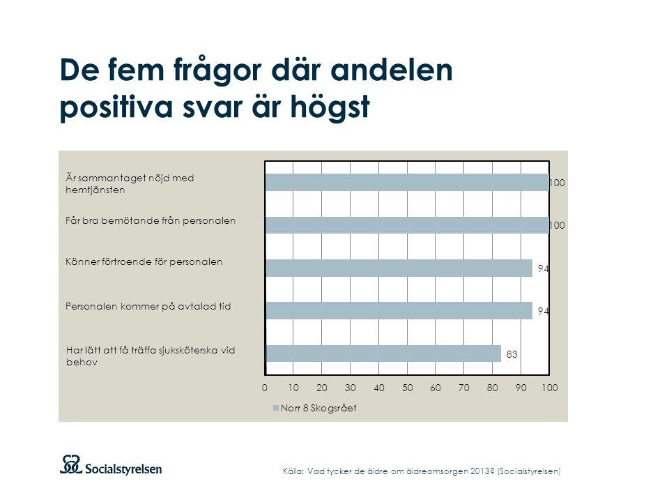 De fem frågor där andelen positiva svar är högst Källa: Vad tycker de äldre om äldreomsorgen 2013? (Socialstyrelsen)