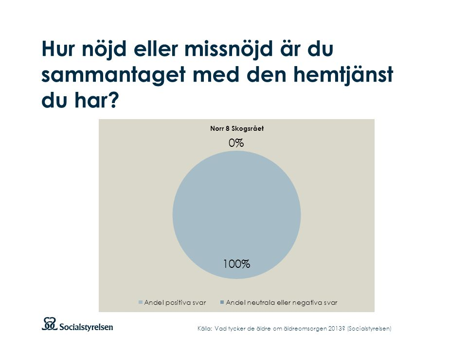 Hur nöjd eller missnöjd är du sammantaget med den hemtjänst du har? Källa: Vad tycker de äldre om äldreomsorgen 2013? (Socialstyrelsen)