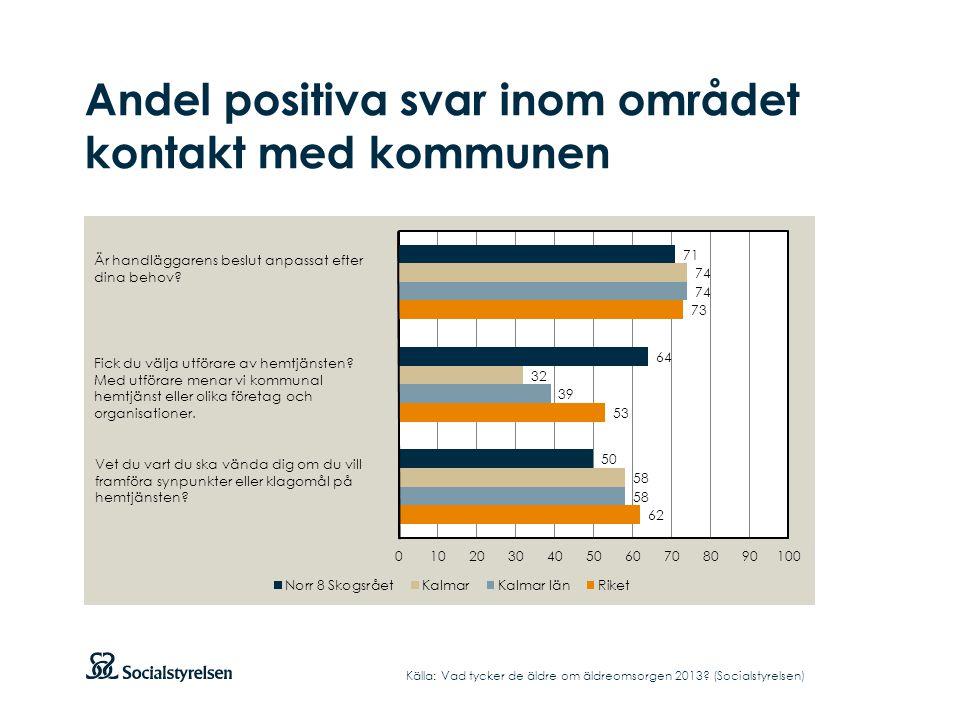 Andel positiva svar inom området kontakt med kommunen Källa: Vad tycker de äldre om äldreomsorgen 2013? (Socialstyrelsen)