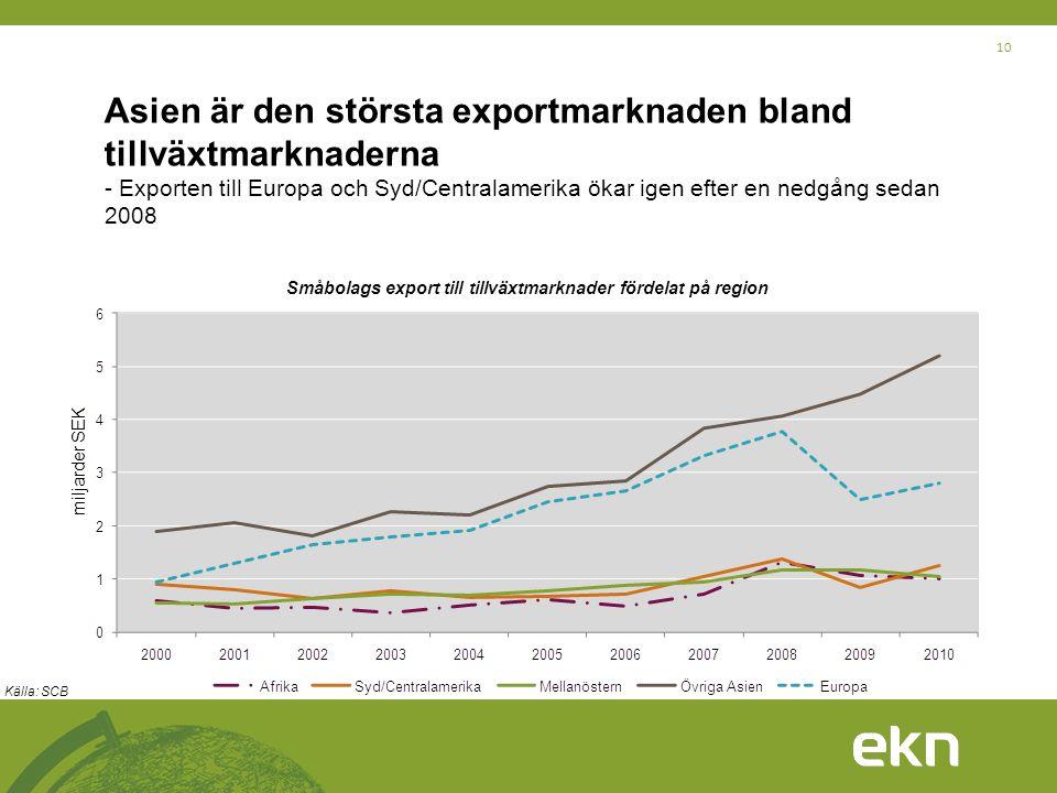 10 Asien är den största exportmarknaden bland tillväxtmarknaderna - Exporten till Europa och Syd/Centralamerika ökar igen efter en nedgång sedan 2008