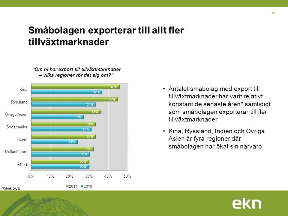 """11 Småbolagen exporterar till allt fler tillväxtmarknader """"Om ni har export till tillväxtmarknader – vilka regioner rör det sig om?"""" •Antalet småbolag"""
