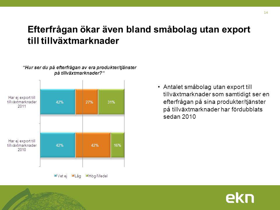 """14 Efterfrågan ökar även bland småbolag utan export till tillväxtmarknader """"Hur ser du på efterfrågan av era produkter/tjänster på tillväxtmarknader?"""""""