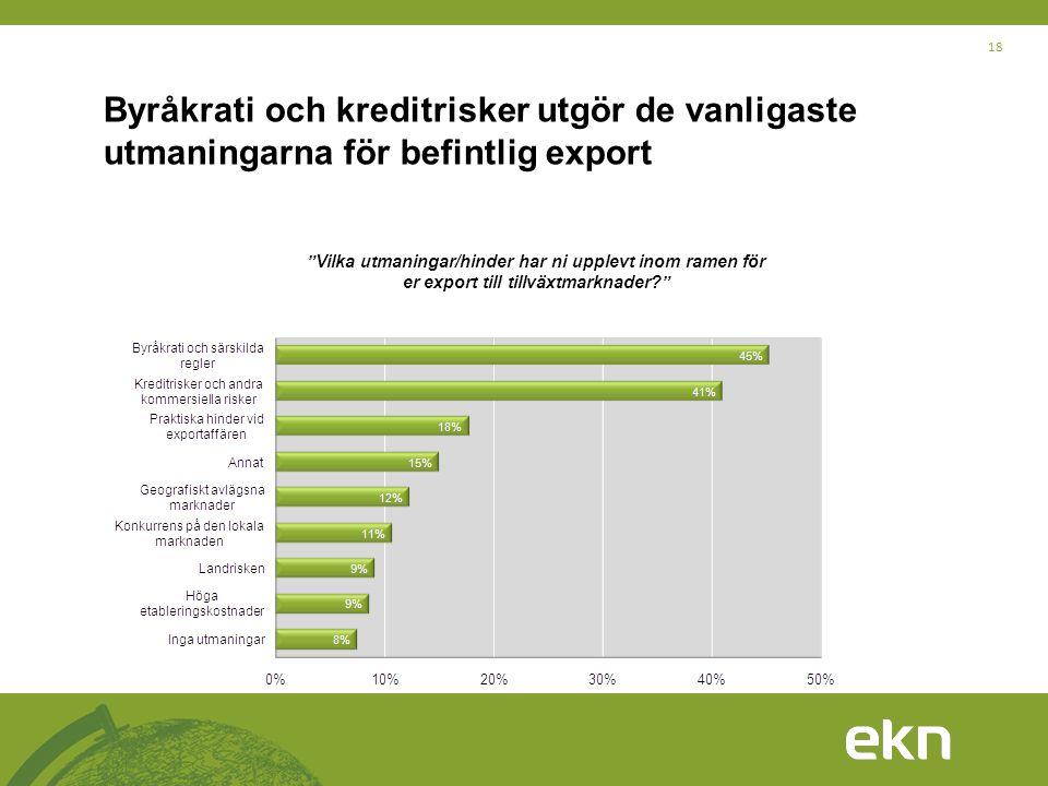 """18 Byråkrati och kreditrisker utgör de vanligaste utmaningarna för befintlig export """"Vilka utmaningar/hinder har ni upplevt inom ramen för er export t"""