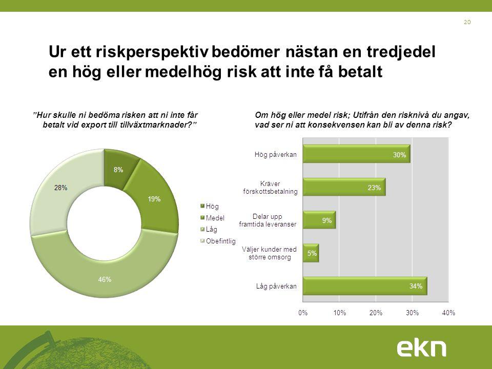 20 Ur ett riskperspektiv bedömer nästan en tredjedel en hög eller medelhög risk att inte få betalt Om hög eller medel risk; Utifrån den risknivå du an