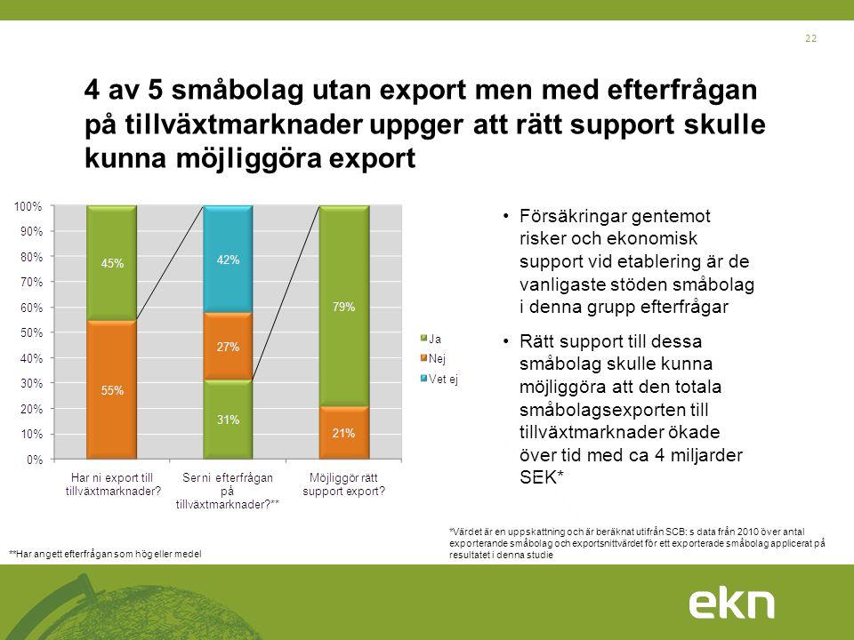 22 4 av 5 småbolag utan export men med efterfrågan på tillväxtmarknader uppger att rätt support skulle kunna möjliggöra export •Försäkringar gentemot