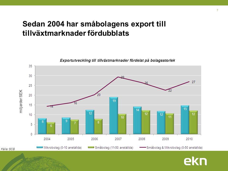 7 Sedan 2004 har småbolagens export till tillväxtmarknader fördubblats miljarder SEK Exportutveckling till tillväxtmarknader fördelat på bolagsstorlek