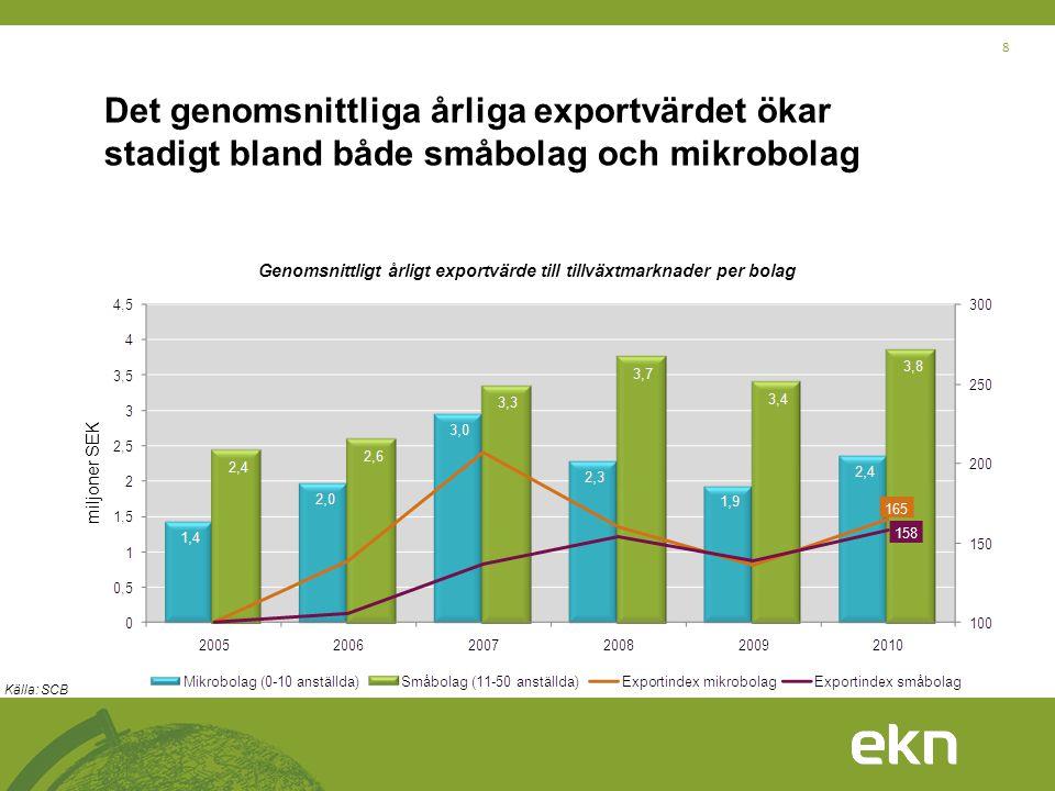 8 Det genomsnittliga årliga exportvärdet ökar stadigt bland både småbolag och mikrobolag Genomsnittligt årligt exportvärde till tillväxtmarknader per