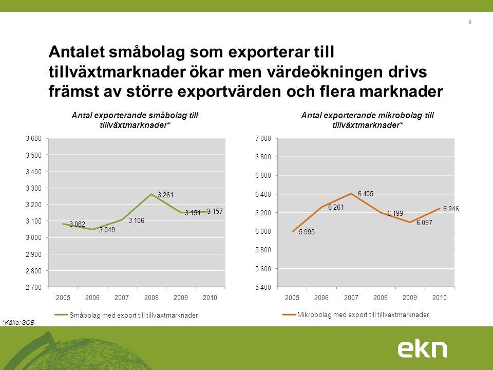 9 Antalet småbolag som exporterar till tillväxtmarknader ökar men värdeökningen drivs främst av större exportvärden och flera marknader Antal exporter