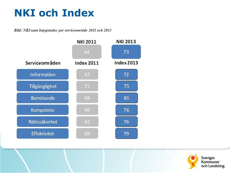 NKI och Index Bild: NKI samt betygsindex per serviceområde 2011 och 2013
