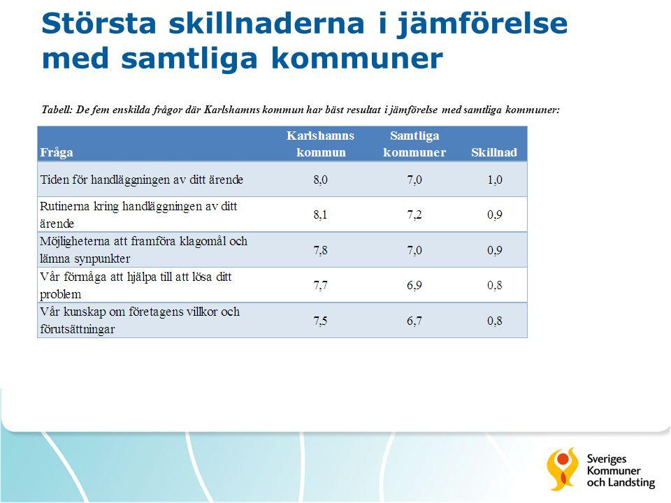 Största skillnaderna i jämförelse med samtliga kommuner Tabell: De fem enskilda frågor där Karlshamns kommun har bäst resultat i jämförelse med samtliga kommuner: