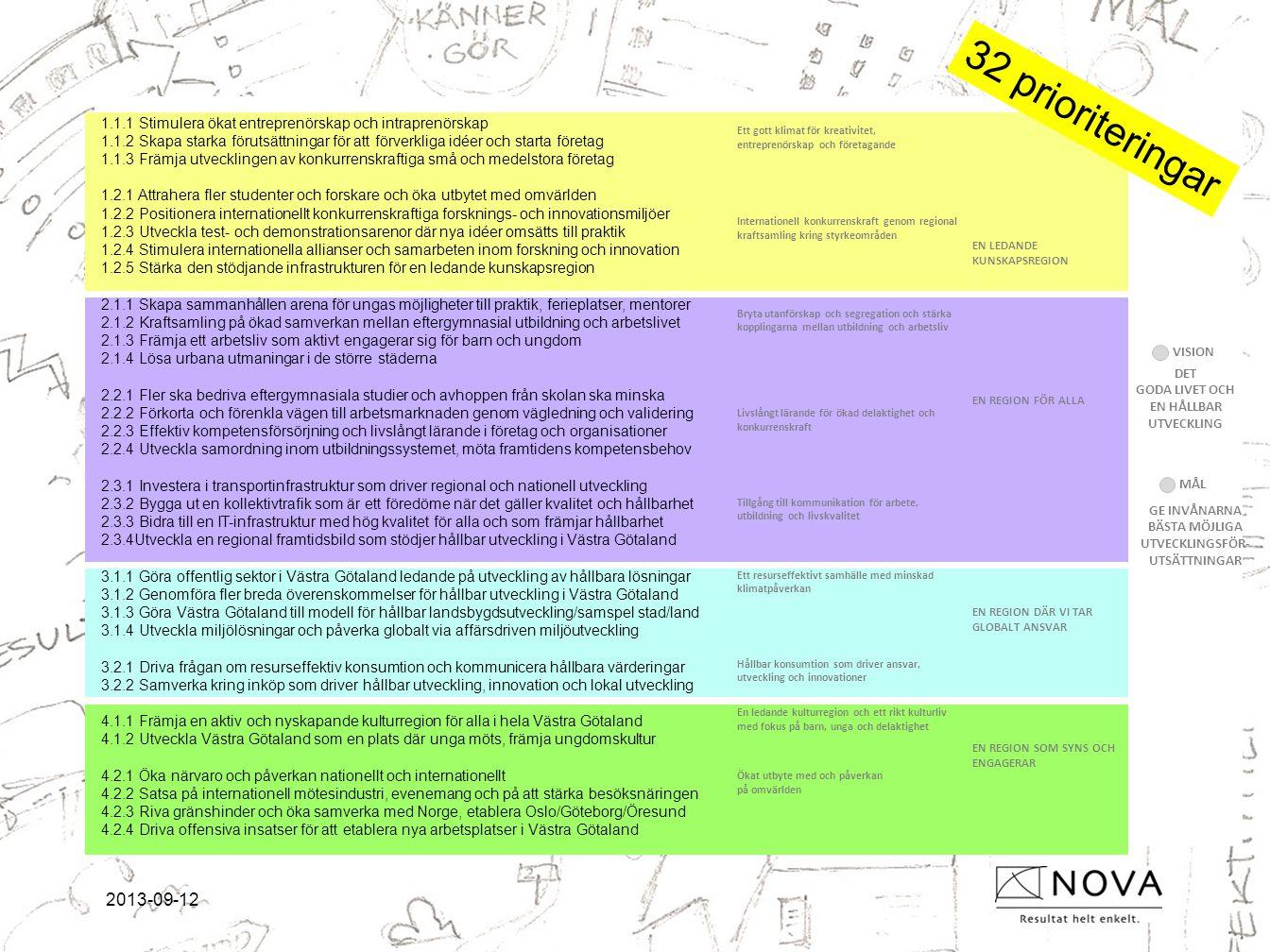 2013-09-12 1.1.1 Stimulera ökat entreprenörskap och intraprenörskap 1.1.2 Skapa starka förutsättningar för att förverkliga idéer och starta företag 1.1.3 Främja utvecklingen av konkurrenskraftiga små och medelstora företag 1.2.1 Attrahera fler studenter och forskare och öka utbytet med omvärlden 1.2.2 Positionera internationellt konkurrenskraftiga forsknings- och innovationsmiljöer 1.2.3 Utveckla test- och demonstrationsarenor där nya idéer omsätts till praktik 1.2.4 Stimulera internationella allianser och samarbeten inom forskning och innovation 1.2.5 Stärka den stödjande infrastrukturen för en ledande kunskapsregion 2.1.1 Skapa sammanhållen arena för ungas möjligheter till praktik, ferieplatser, mentorer 2.1.2 Kraftsamling på ökad samverkan mellan eftergymnasial utbildning och arbetslivet 2.1.3 Främja ett arbetsliv som aktivt engagerar sig för barn och ungdom 2.1.4 Lösa urbana utmaningar i de större städerna 2.2.1 Fler ska bedriva eftergymnasiala studier och avhoppen från skolan ska minska 2.2.2 Förkorta och förenkla vägen till arbetsmarknaden genom vägledning och validering 2.2.3 Effektiv kompetensförsörjning och livslångt lärande i företag och organisationer 2.2.4 Utveckla samordning inom utbildningssystemet, möta framtidens kompetensbehov 2.3.1 Investera i transportinfrastruktur som driver regional och nationell utveckling 2.3.2 Bygga ut en kollektivtrafik som är ett föredöme när det gäller kvalitet och hållbarhet 2.3.3 Bidra till en IT-infrastruktur med hög kvalitet för alla och som främjar hållbarhet 2.3.4Utveckla en regional framtidsbild som stödjer hållbar utveckling i Västra Götaland 3.1.1 Göra offentlig sektor i Västra Götaland ledande på utveckling av hållbara lösningar 3.1.2 Genomföra fler breda överenskommelser för hållbar utveckling i Västra Götaland 3.1.3 Göra Västra Götaland till modell för hållbar landsbygdsutveckling/samspel stad/land 3.1.4 Utveckla miljölösningar och påverka globalt via affärsdriven miljöutveckling 3.2.1 Driva frågan om resurseff