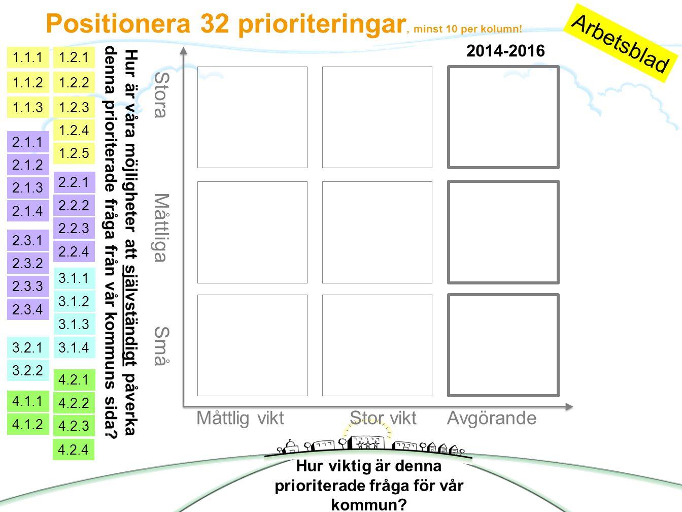 2013-09-12 Måttlig viktStor viktAvgörande Stora Måttliga Små 2014-2016 Hur viktig är denna prioriterade fråga för vår kommun.