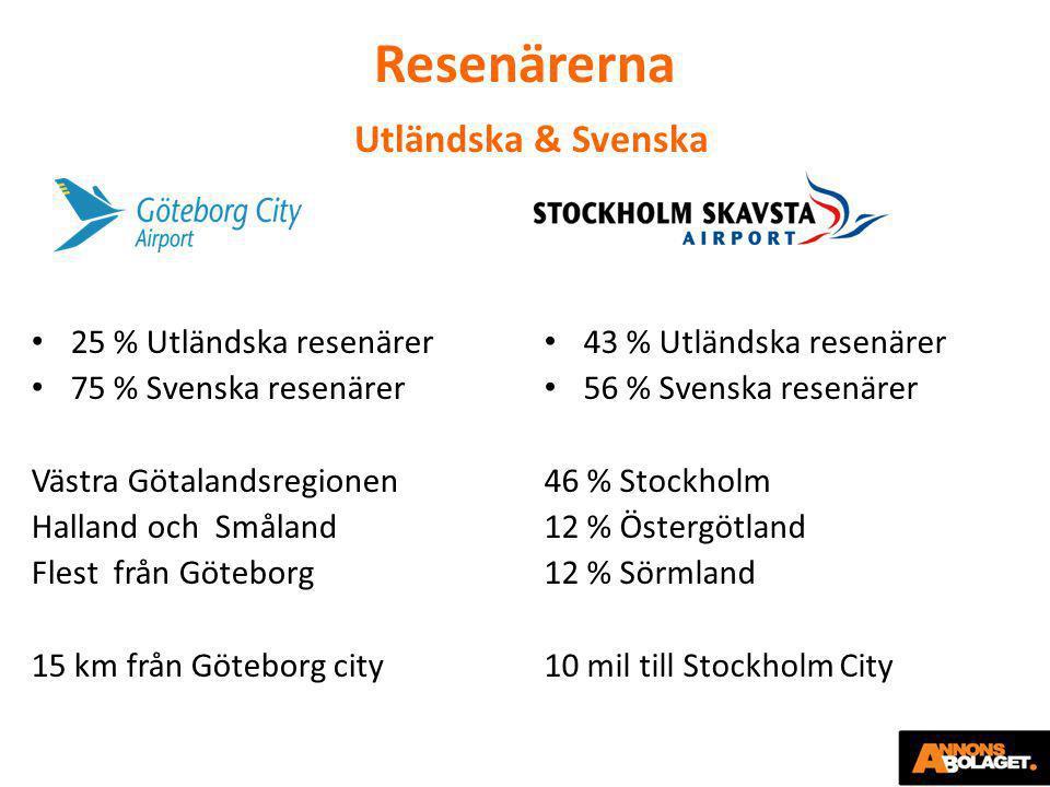 Resenärerna Utländska & Svenska • 25 % Utländska resenärer • 75 % Svenska resenärer Västra Götalandsregionen Halland och Småland Flest från Göteborg 1