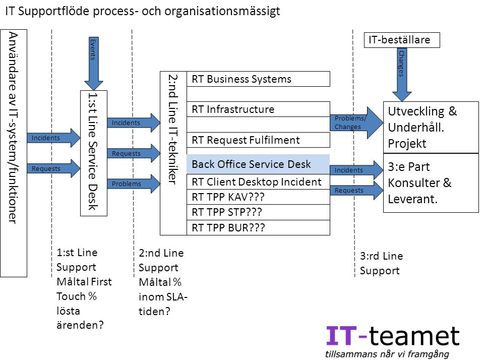 IT Supportflöde process- och organisationsmässigt 1:st Line Service Desk Incidents Requests Events Användare av IT-system/funktioner Changes 1:st Line