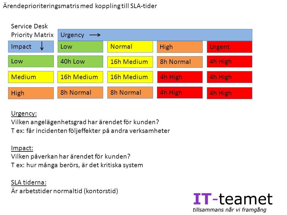 Urgency High Low Medium Impact Low Normal HighUrgent 40h Low 16h Medium 8h Normal 4h High 8h Normal 4h High 8h Normal 16h Medium 4h High Urgency: Vilk