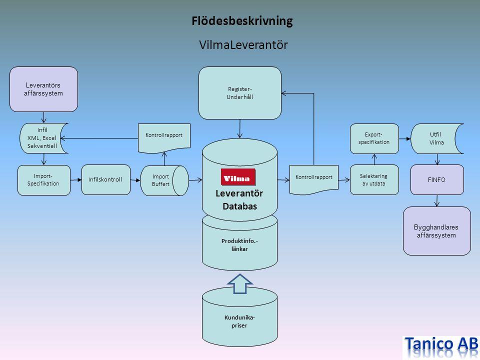 Produktinfo.- länkar Leverantörs affärssystem Export- specifikation Selektering av utdata Register- Underhåll Infilskontroll Import- Specifikation FIN