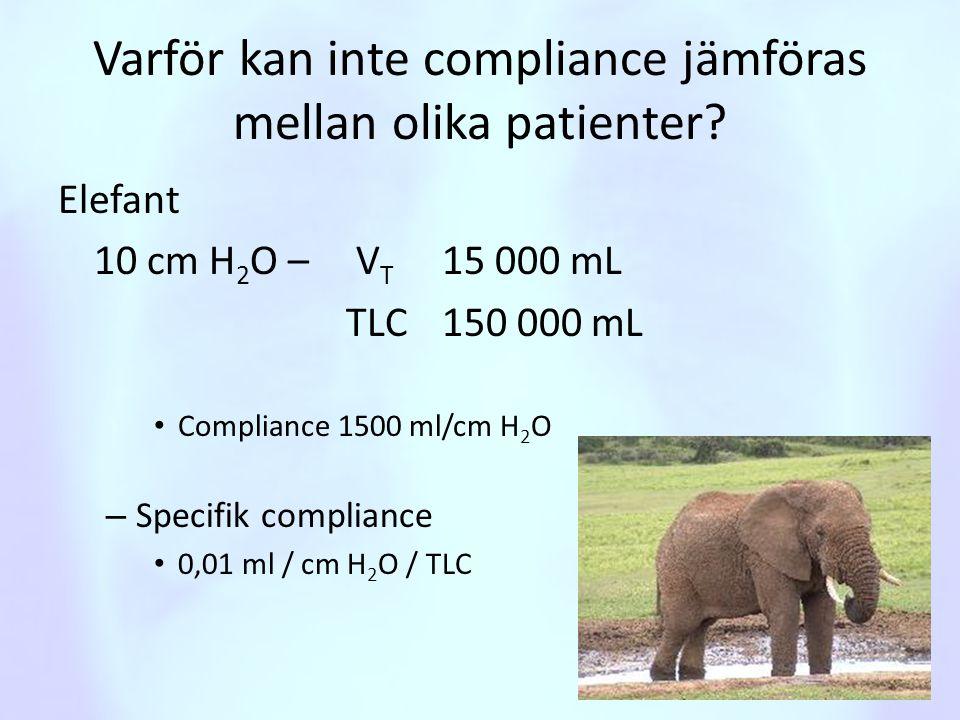 Varför kan inte compliance jämföras mellan olika patienter? Elefant 10 cm H 2 O – V T 15 000 mL TLC 150 000 mL • Compliance 1500 ml/cm H 2 O – Specifi