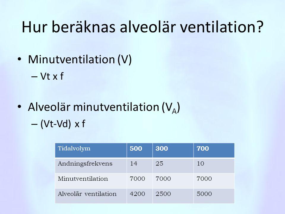 Hur beräknas alveolär ventilation? • Minutventilation (V) – Vt x f • Alveolär minutventilation (V A ) – (Vt-Vd) x f Tidalvolym 500300700 Andningsfrekv
