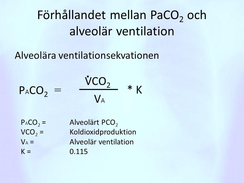 Förhållandet mellan PaCO 2 och alveolär ventilation Alveolära ventilationsekvationen VCO 2 VAVA P A CO 2 =  P A CO 2 = Alveolärt PCO 2 VCO 2 = Koldio