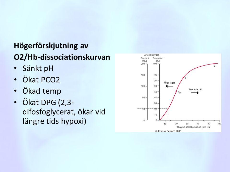 Högerförskjutning av O2/Hb-dissociationskurvan • Sänkt pH • Ökat PCO2 • Ökad temp • Ökat DPG (2,3- difosfoglycerat, ökar vid längre tids hypoxi)