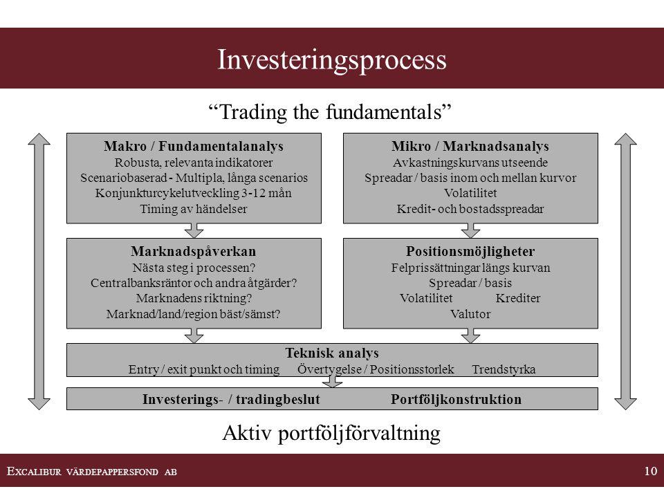 "E XCALIBUR VÄRDEPAPPERSFOND AB 10 Investeringsprocess ""Trading the fundamentals"" Aktiv portföljförvaltning Investerings- / tradingbeslut Portföljkonst"
