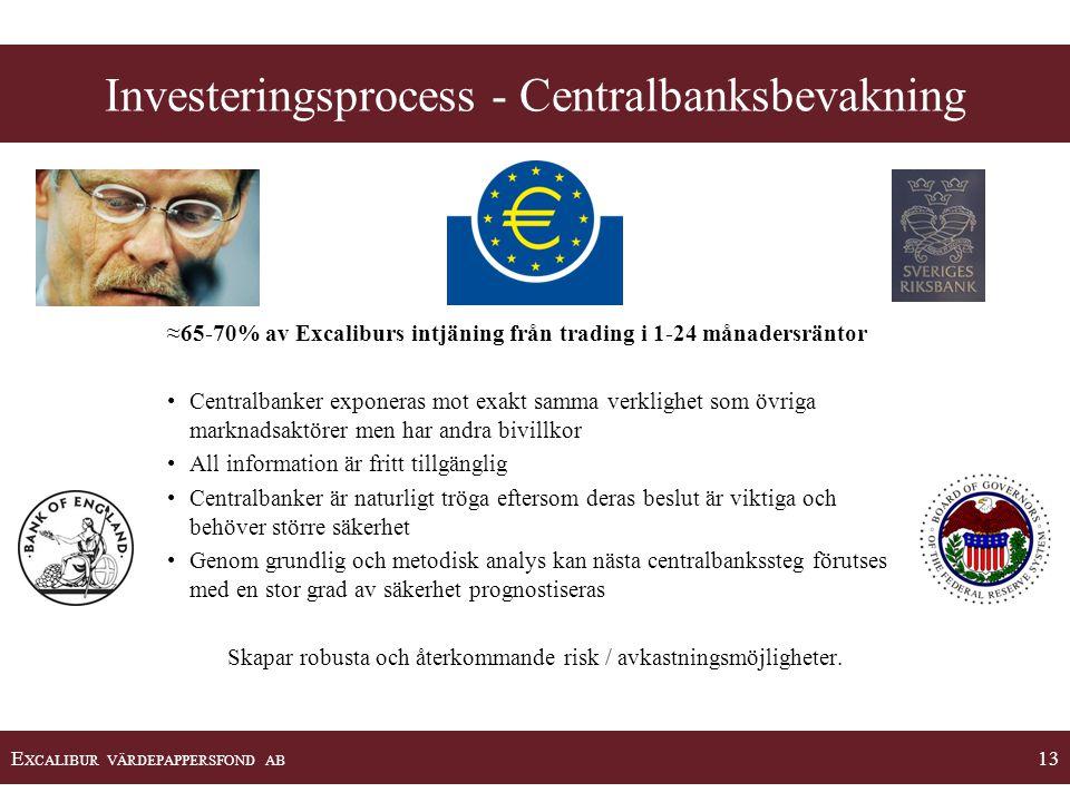 E XCALIBUR VÄRDEPAPPERSFOND AB 13 Investeringsprocess - Centralbanksbevakning ≈65-70% av Excaliburs intjäning från trading i 1-24 månadersräntor •Cent
