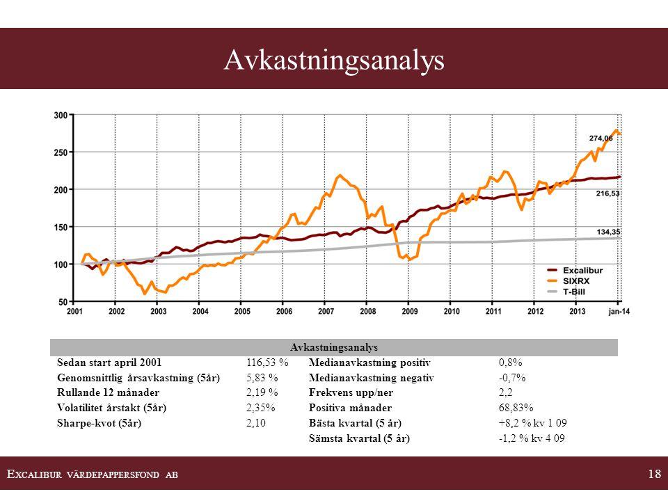 E XCALIBUR VÄRDEPAPPERSFOND AB 18 Avkastningsanalys Sedan start april 2001116,53 %Medianavkastning positiv0,8% Genomsnittlig årsavkastning (5år)5,83 %