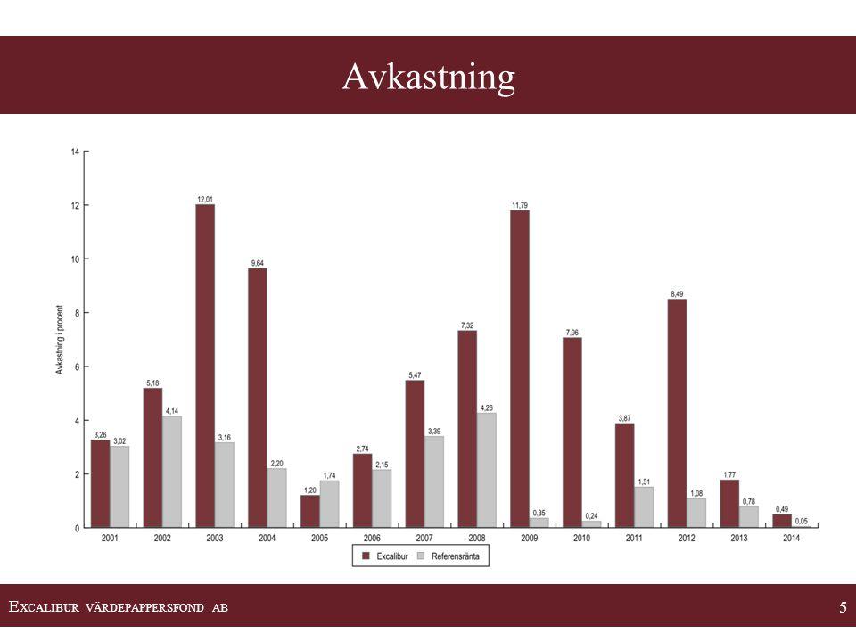 E XCALIBUR VÄRDEPAPPERSFOND AB 16 •Riskhantering är en hörnsten i och utgör en integrerad del av fondens investeringsprocess.