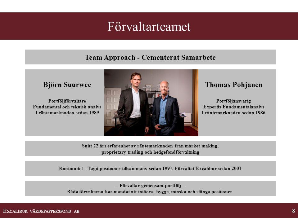 E XCALIBUR VÄRDEPAPPERSFOND AB 8 Team Approach - Cementerat Samarbete Björn Suurwee Portföljförvaltare Fundamental och teknisk analys I räntemarknaden